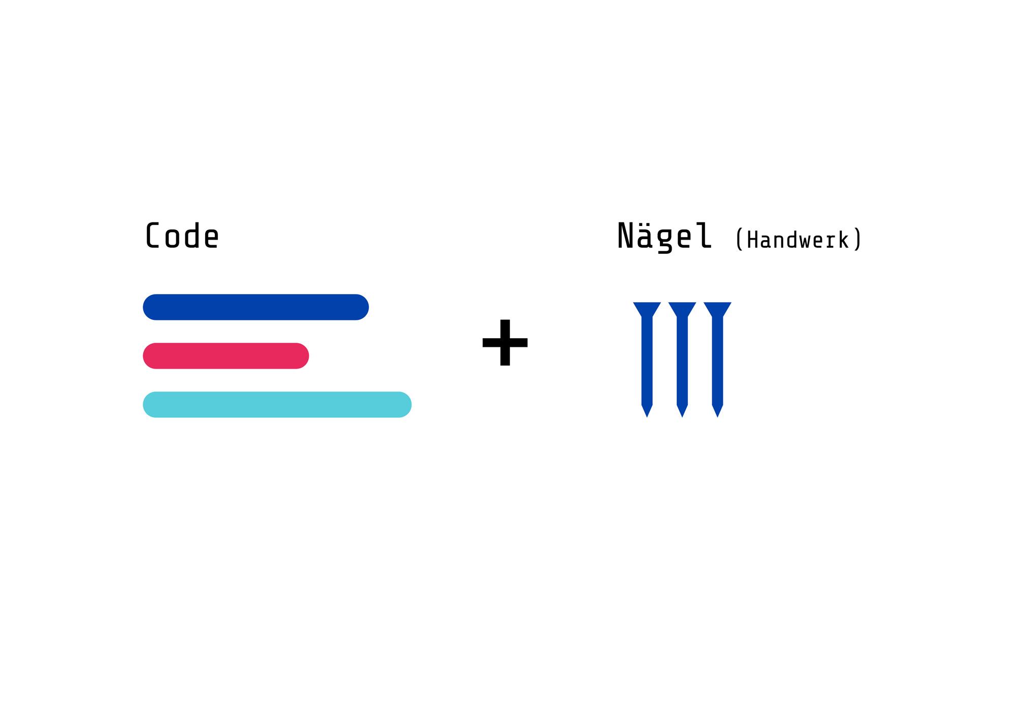 Code, CoderDojo, Branding, Herleitung